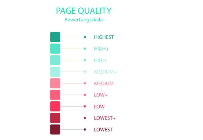 Page Quality SEO Bewertung