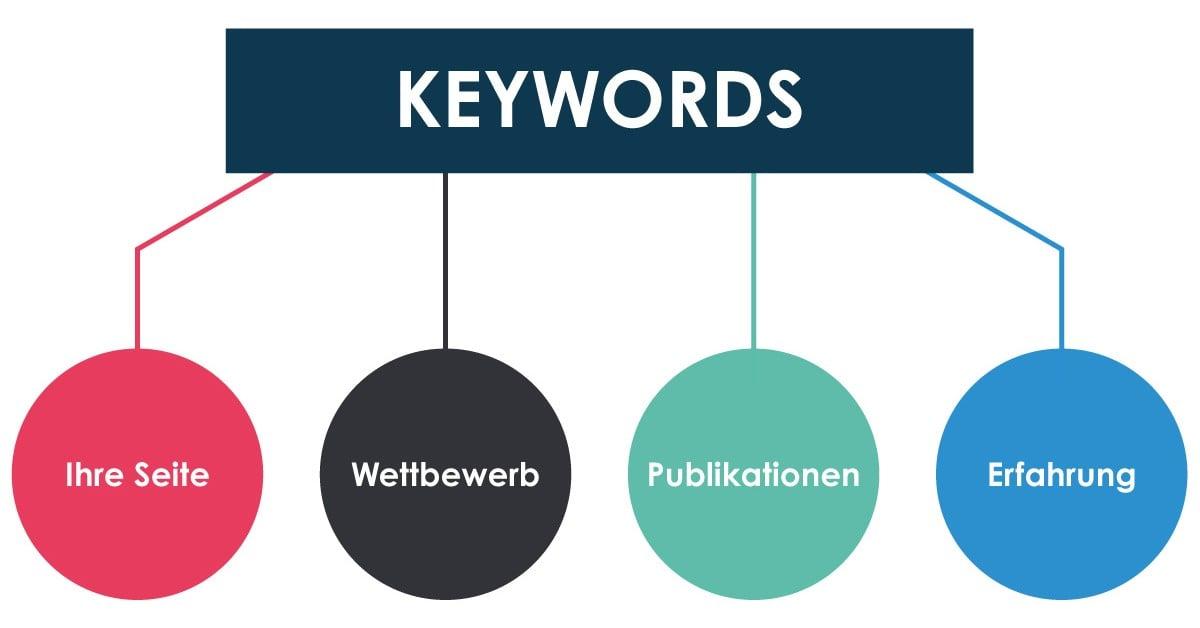 Keyword Evaluierung