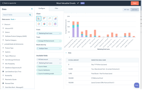 Reports and Dashboards