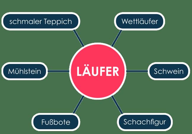 Beispiel semantisches Cluster