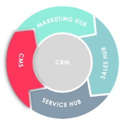 Flywheel: CMS