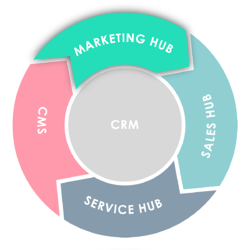 Flywheel: MarketingHub