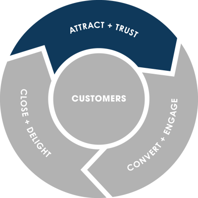 Flywheel: Attract + Trust