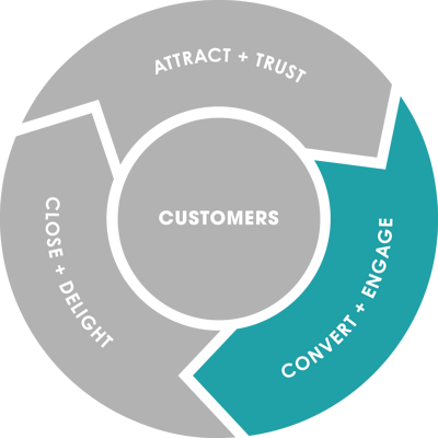 Flywheel: Convert + Engage