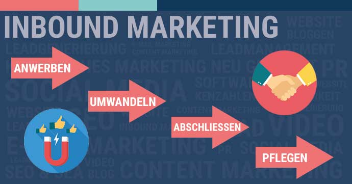 Warum Inbound Marketing funktioniert
