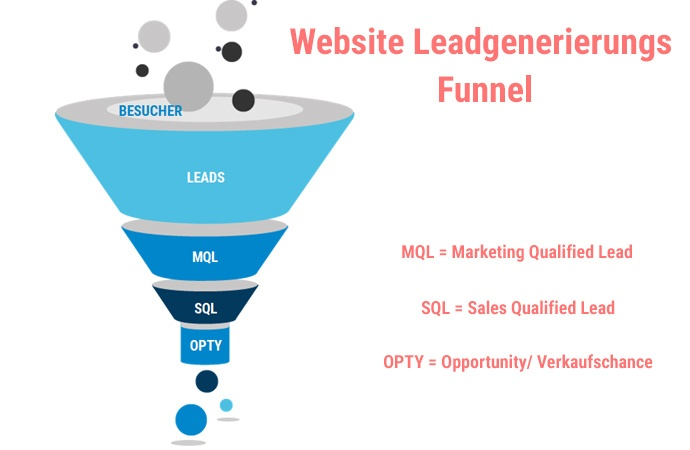 Funnel Besucher Leads