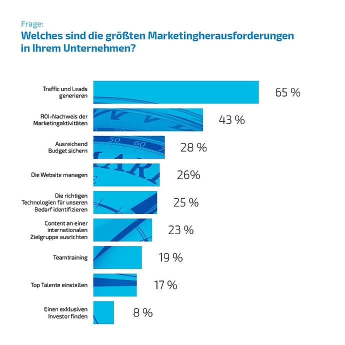 inbound marketing und vertrieb marketingherausforderungen