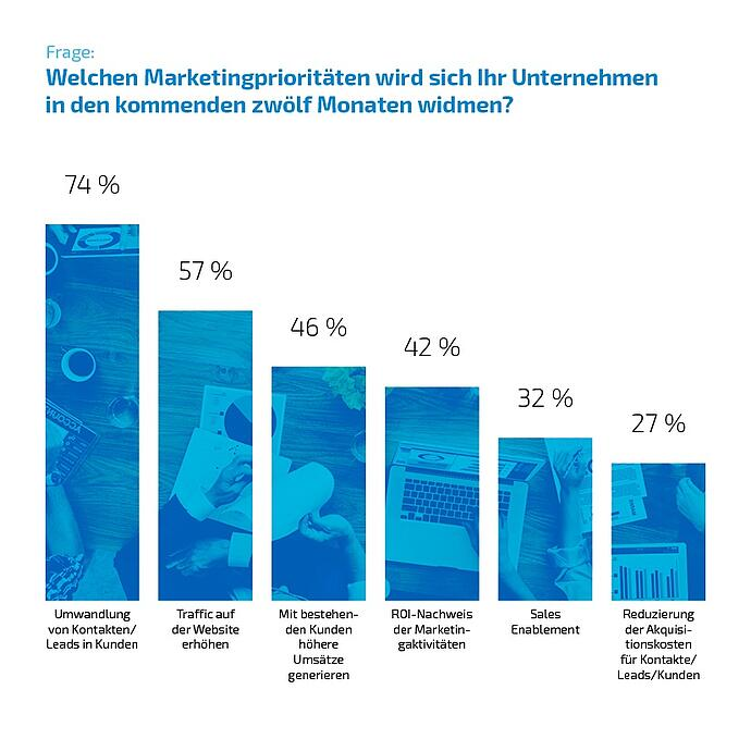 inbound marketing und vertrieb marketingprioritaeten