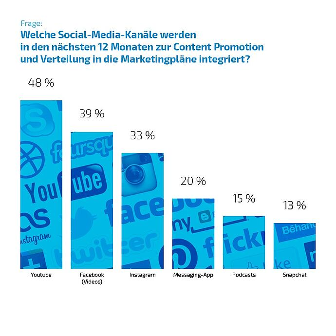 inbound marketing und vertrieb social media