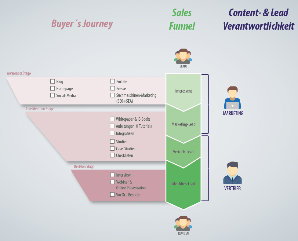 Buyers Journey Sales Funnel Content.png