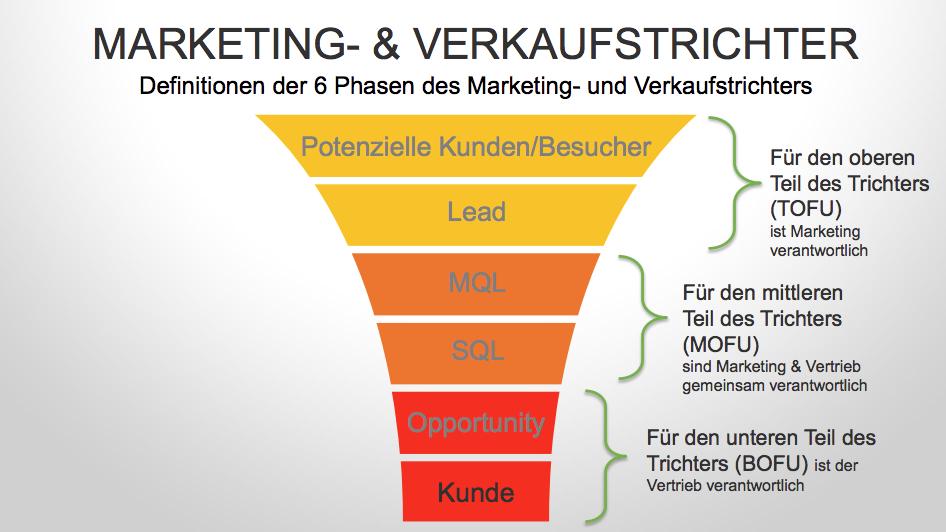 Marketing und Sales Funnel von HubSpot (Verkaufstrichter)