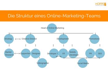 uerbsicht online marketing teams