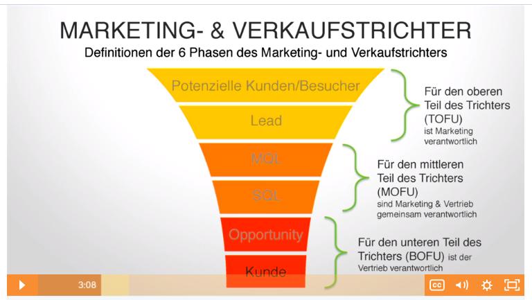 Sales- und Marketing Tunnel