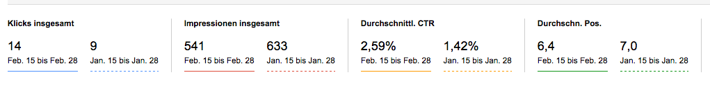 Vergleich der Click-Through-Rate nach Update des Artikels (Screenshot Search Console)