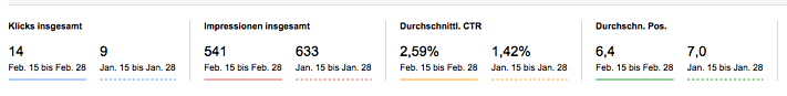 Vergleich der Click-Through-Rate nach Update des Artikels (Screenshot Search Console)