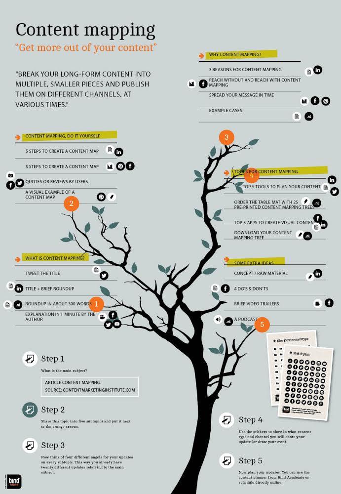 Content Mapping nach dem 5-Schritte-Prinzip