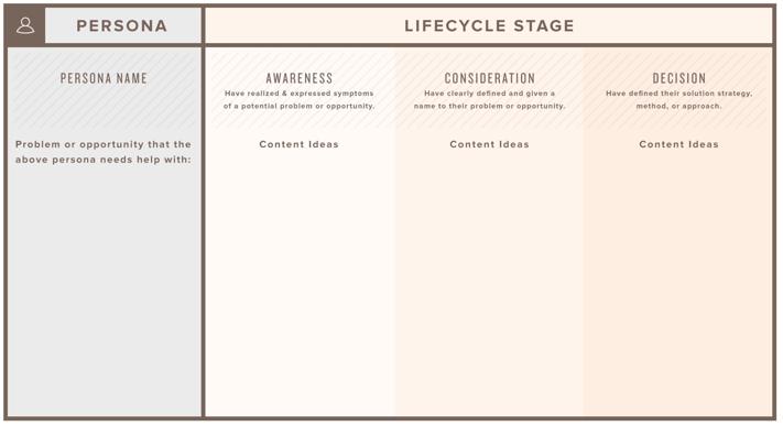 HubSpot-Template zum Content Mapping