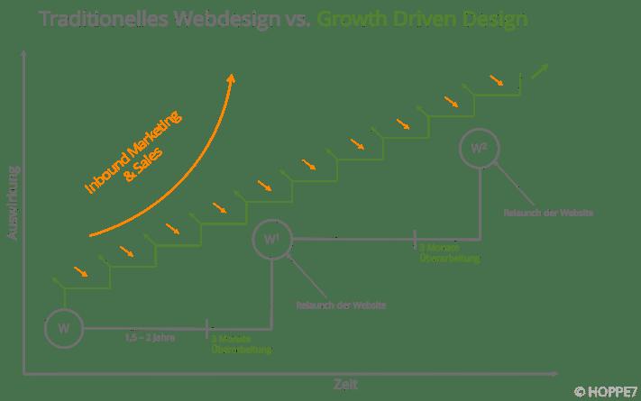 infografik-traditionelles-webdesign-vs-growth-driven-design.png