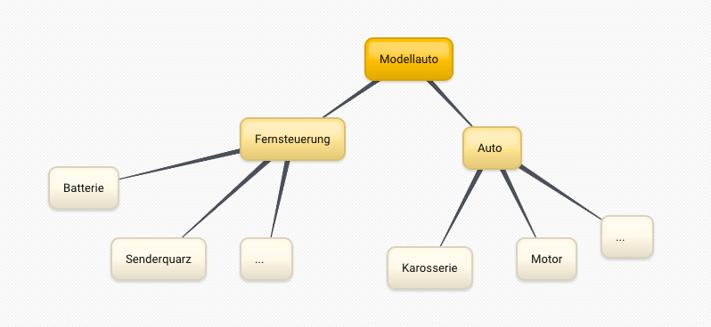 objektorientierter_projektstrukturplan.png