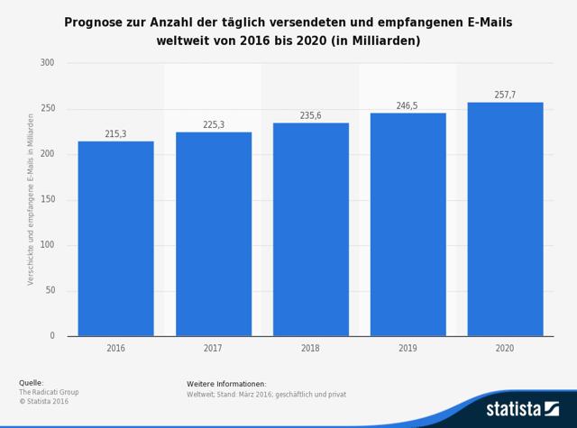 Prognose zur Anzahl der täglich versendeten und empfangenen E-Mails weltweit bis 2020 Quelle: Statista