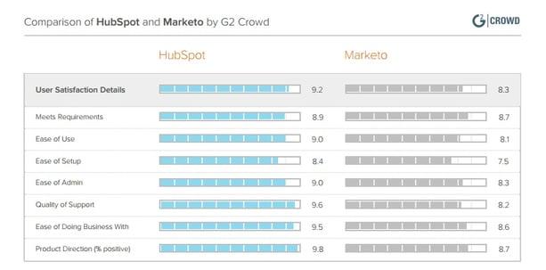 vergleich-hubspot-marketo