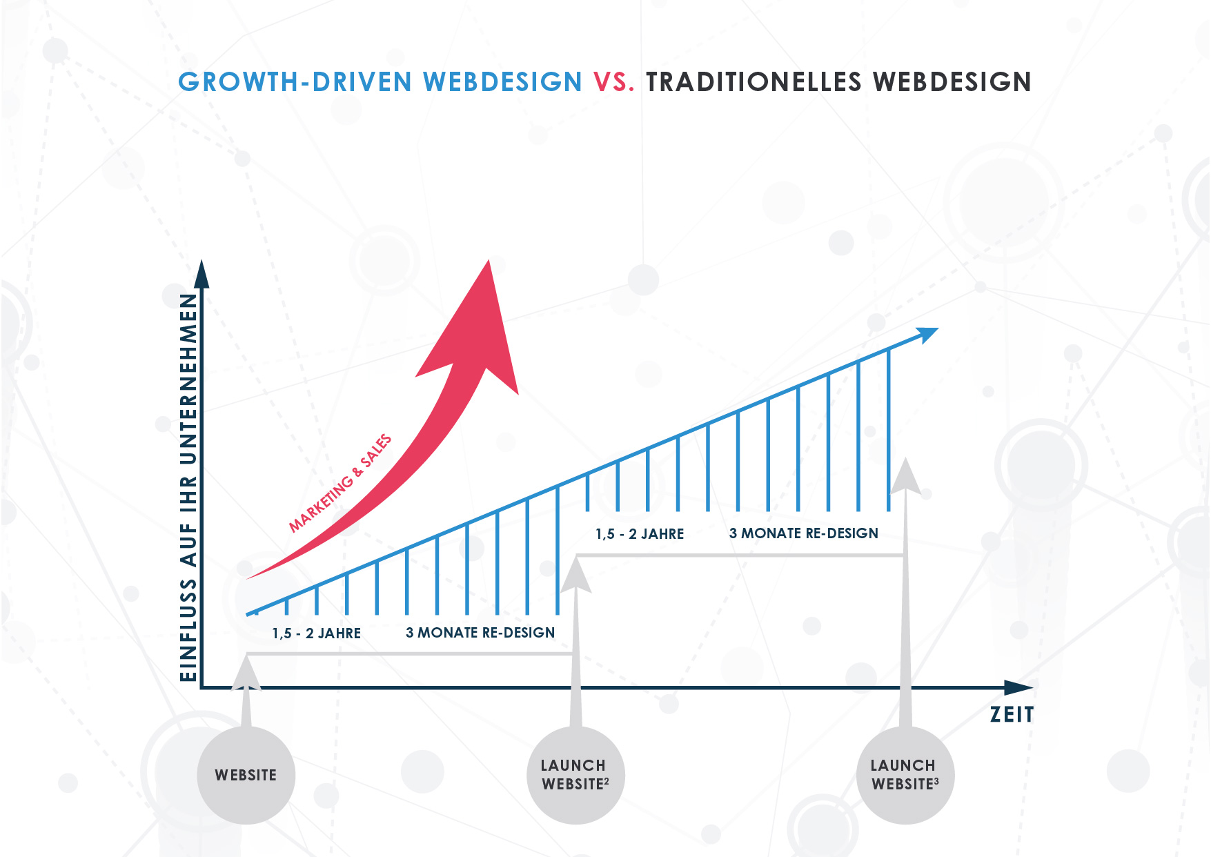 TRI_Infografik-Traditionelles-Webdesign_K-A4-NEU-04