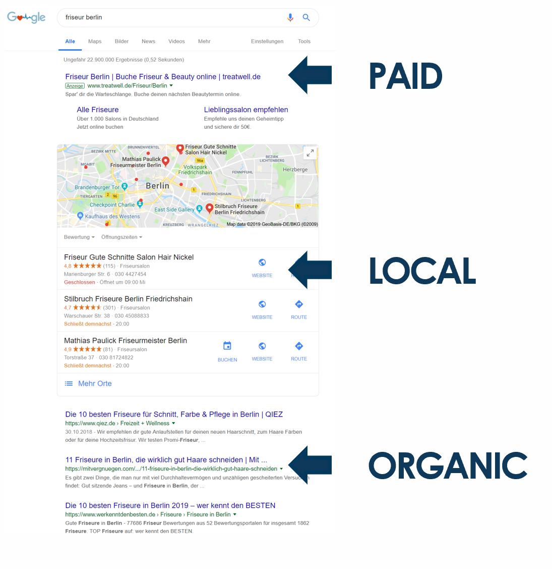 Paid, Local, Organic