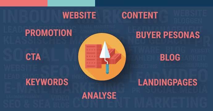 Bausteine Inbound Marketing Kampagne
